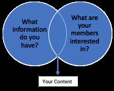 venn-diagram-what-makes-up-content